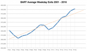 BART Reported Average Weekday Exits from 2001 to 2016 (November). Trendline goes up at a clip of 10k riders a year.